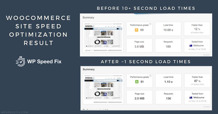 Woocommerce site speed optimization. Just above 1 second for this Woocommerce site that started with load times at over 10 seconds. This site had some problematic plugins slowing down the site as well as some large images.