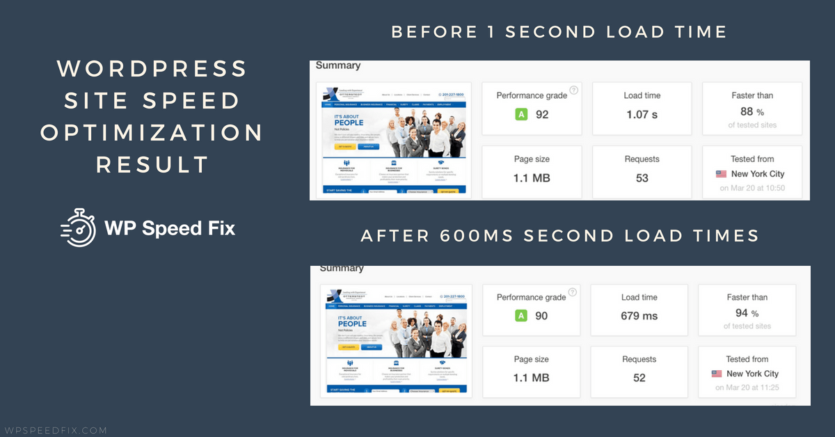 600 millisecond for this Wordpress site that started with load times at over 1 seconds.
