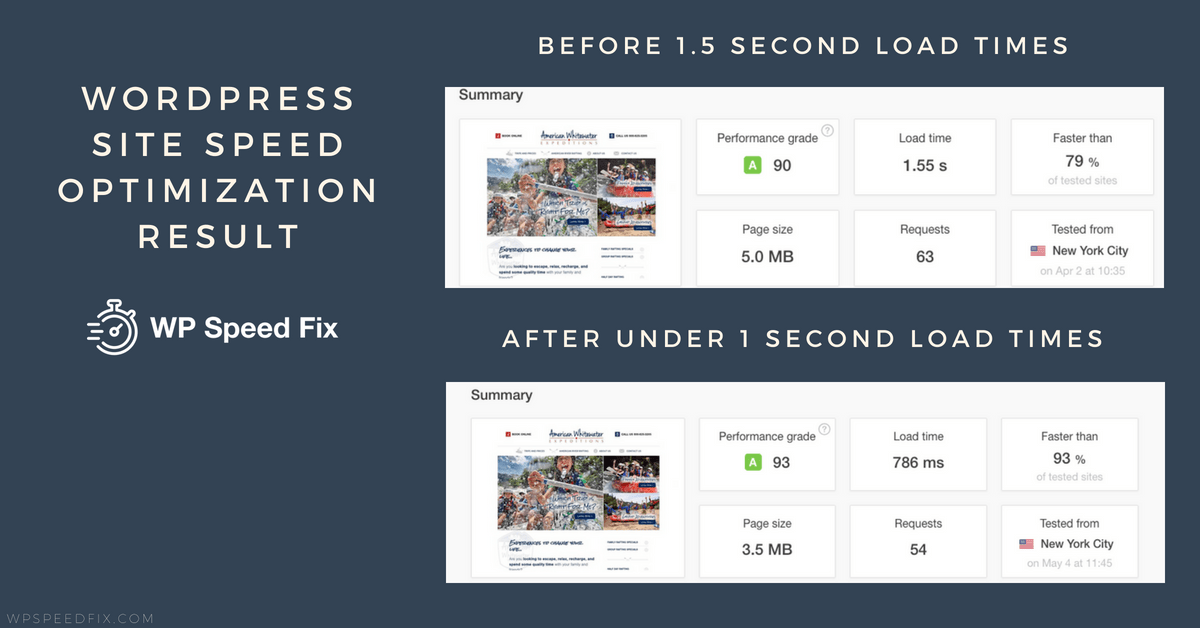 700 millisecond for this Wordpress site that started with load times at over 1 seconds.