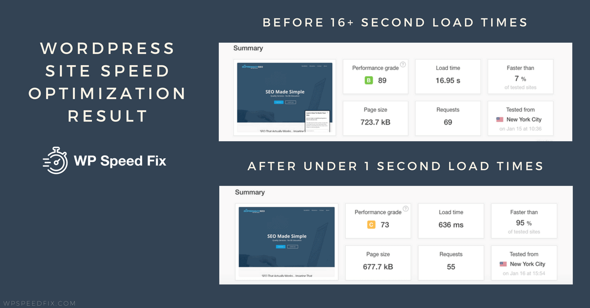 Under 1 second for this Wordpress site that started with load times at over 16 seconds.