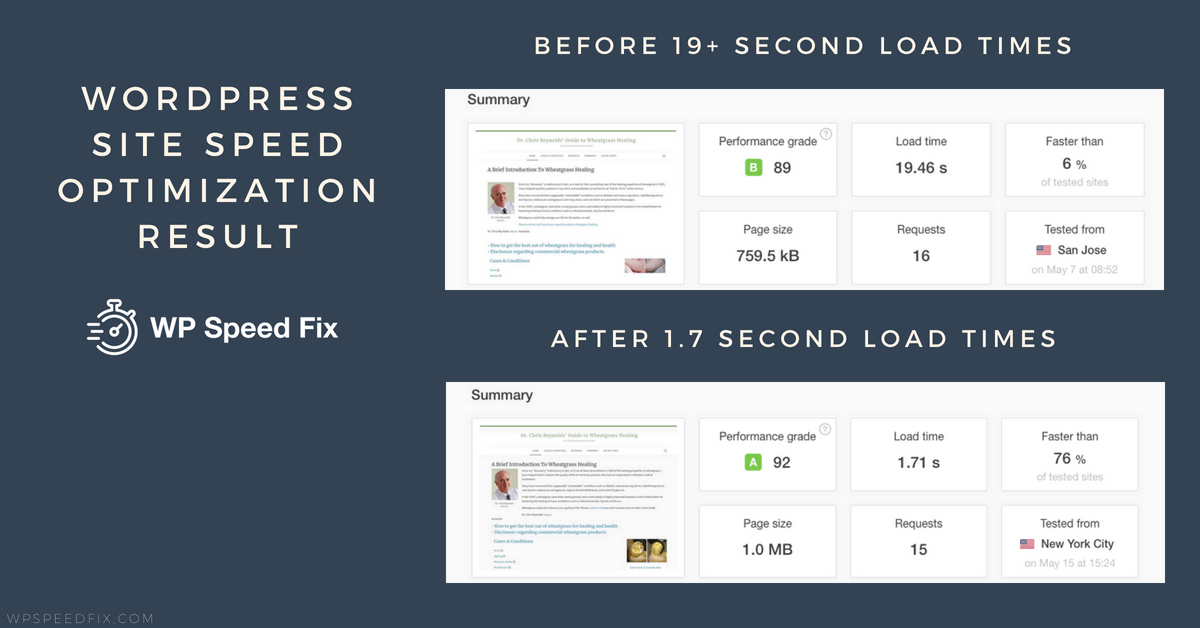Just above 1 second for this Wordpress site that started with load times at over 19 seconds.