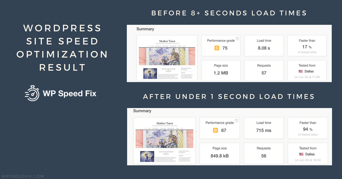 Under 1 second for this Wordpress site that started with load times at over 8 seconds.